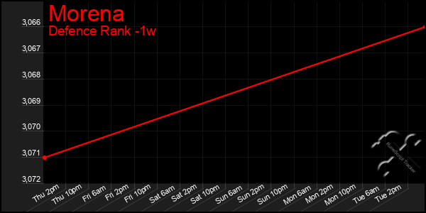 Last 7 Days Graph of Morena