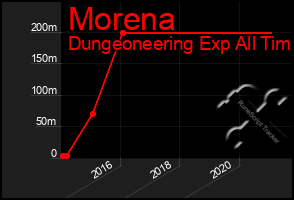 Total Graph of Morena