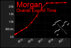 Total Graph of Morgan