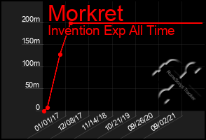 Total Graph of Morkret