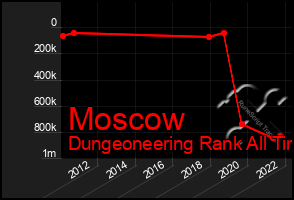 Total Graph of Moscow