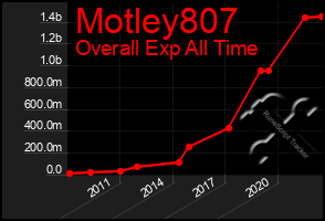 Total Graph of Motley807