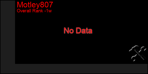 Last 7 Days Graph of Motley807