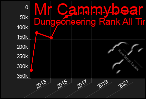 Total Graph of Mr Cammybear