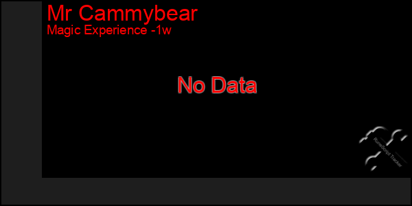 Last 7 Days Graph of Mr Cammybear