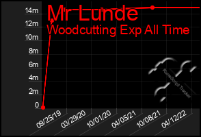 Total Graph of Mr Lunde