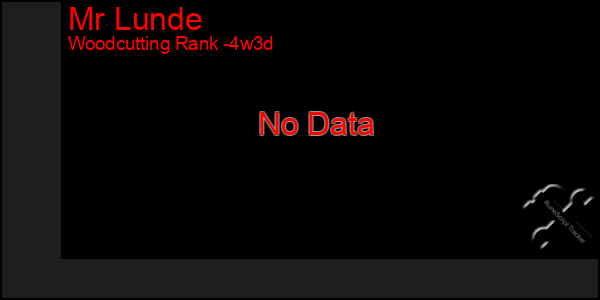 Last 31 Days Graph of Mr Lunde