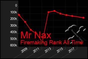 Total Graph of Mr Nax
