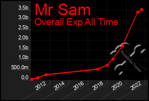 Total Graph of Mr Sam