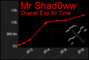 Total Graph of Mr Shad0ww