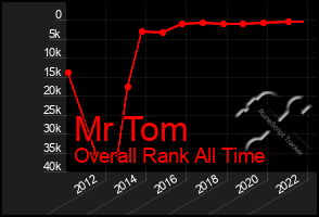Total Graph of Mr Tom