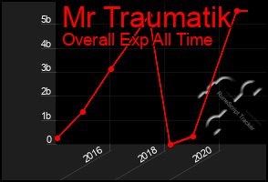 Total Graph of Mr Traumatik