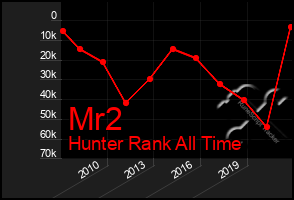Total Graph of Mr2