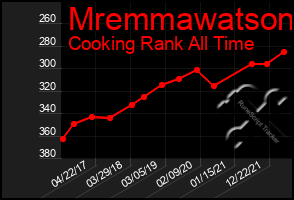 Total Graph of Mremmawatson