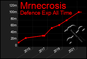 Total Graph of Mrnecrosis