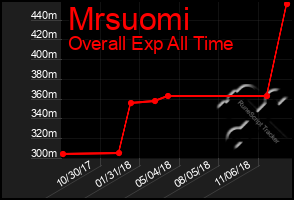 Total Graph of Mrsuomi