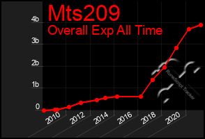 Total Graph of Mts209