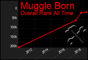 Total Graph of Muggle Born