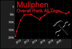 Total Graph of Muliphen