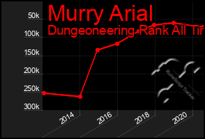 Total Graph of Murry Arial