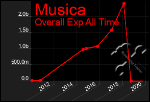 Total Graph of Musica