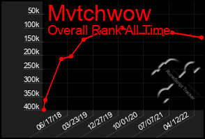 Total Graph of Mvtchwow