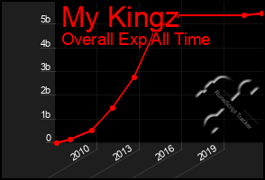 Total Graph of My Kingz