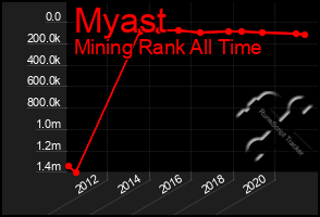 Total Graph of Myast