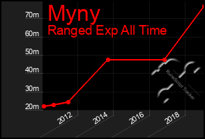 Total Graph of Myny