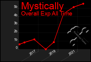 Total Graph of Mystically