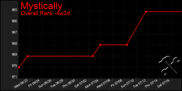 Last 31 Days Graph of Mystically