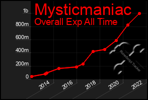 Total Graph of Mysticmaniac