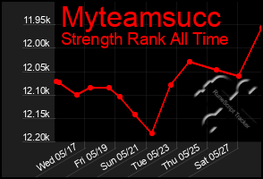 Total Graph of Myteamsucc