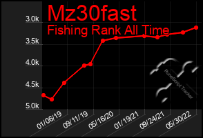 Total Graph of Mz30fast
