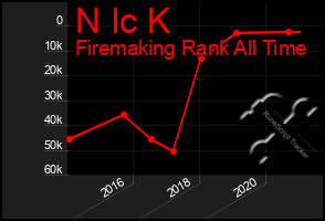 Total Graph of N Ic K