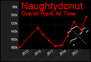 Total Graph of Naughtydonut