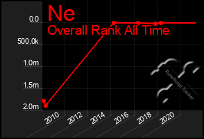 Total Graph of Ne