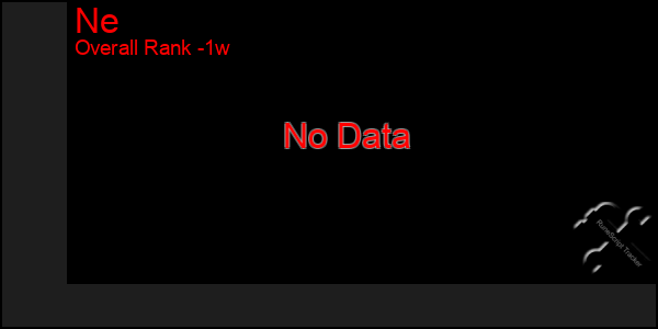 Last 7 Days Graph of Ne