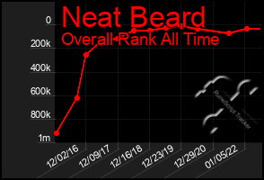 Total Graph of Neat Beard