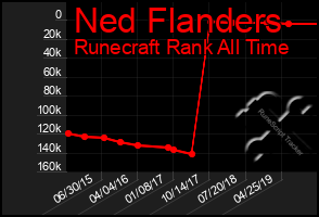 Total Graph of Ned Flanders