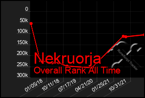 Total Graph of Nekruorja