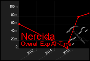 Total Graph of Nereida