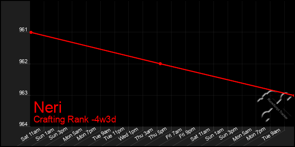 Last 31 Days Graph of Neri