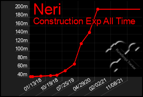 Total Graph of Neri