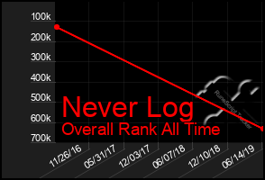 Total Graph of Never Log