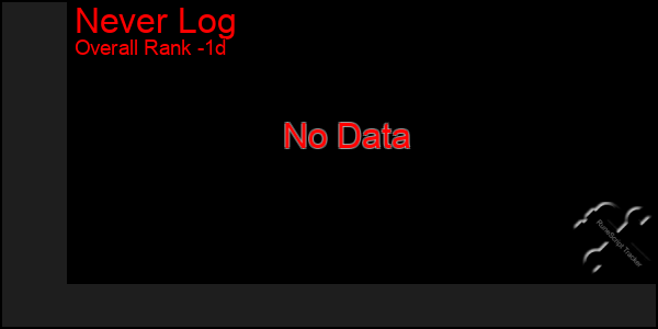 Last 24 Hours Graph of Never Log