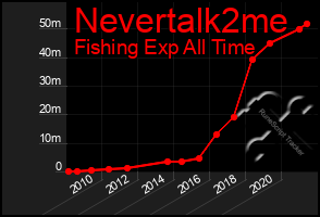 Total Graph of Nevertalk2me