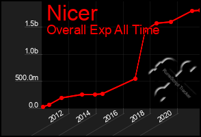 Total Graph of Nicer