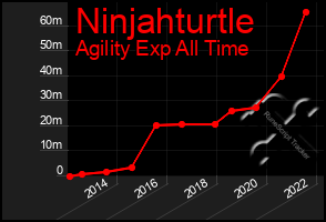 Total Graph of Ninjahturtle