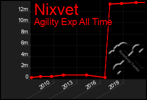 Total Graph of Nixvet